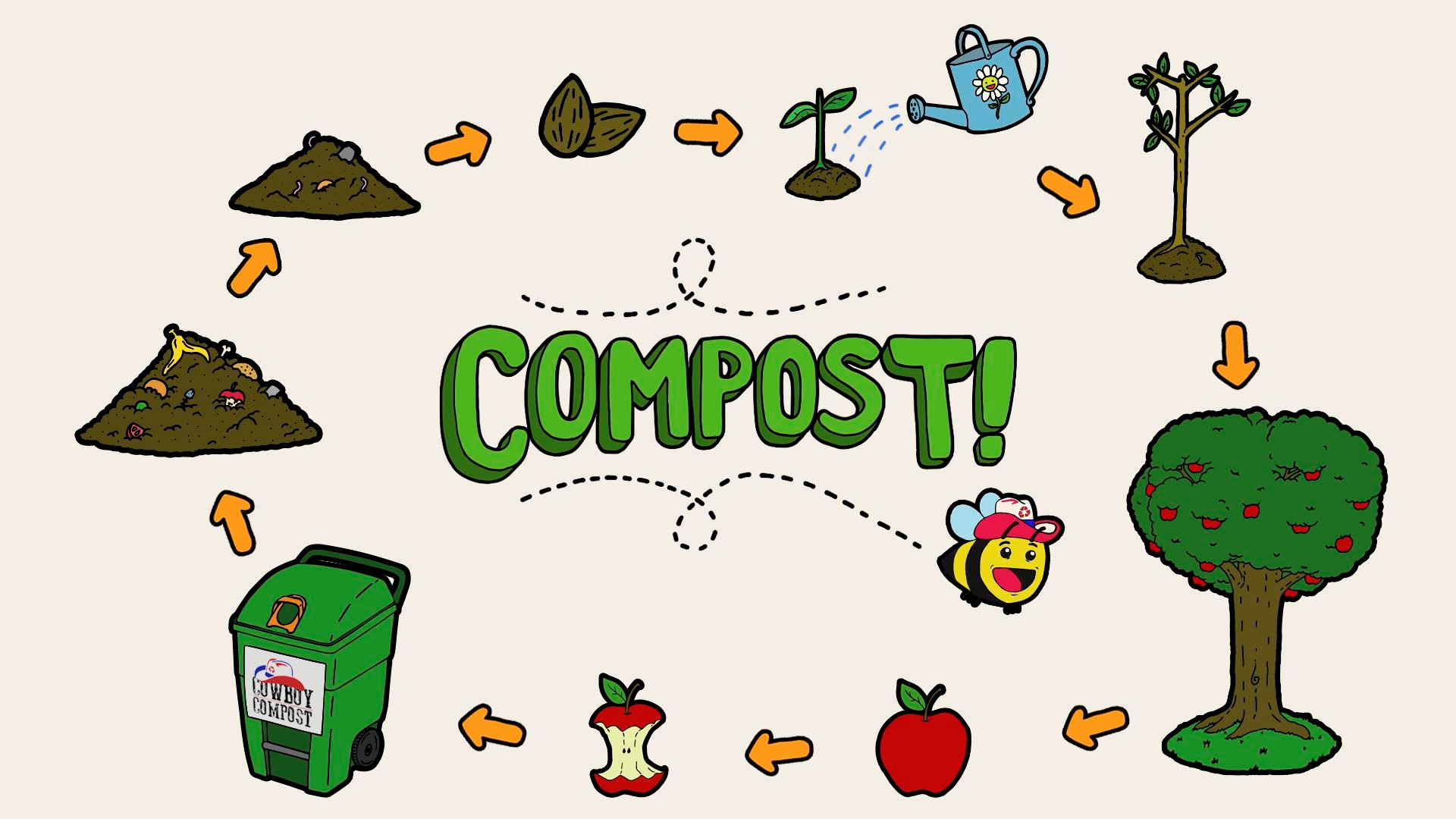 From Corelli To Compost The Story Of Cowboy Compost